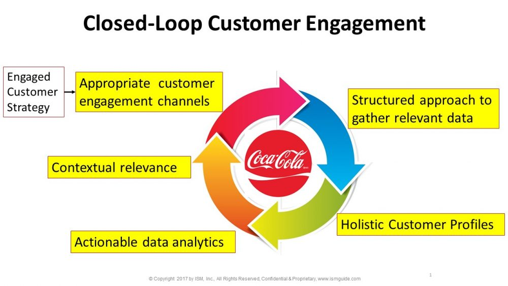 closed-loop customer engagement -crm