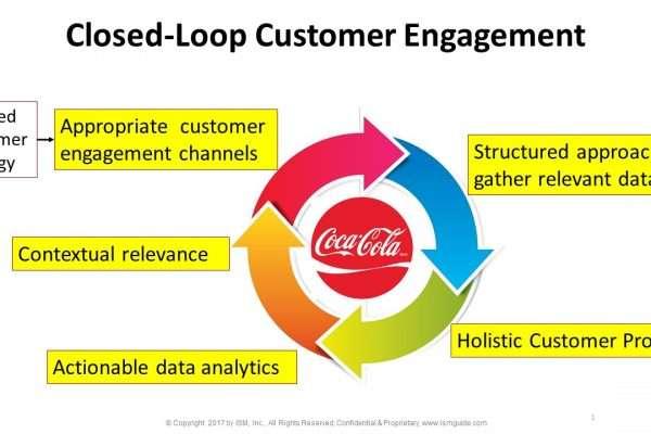 closed-loop customer engagement -crm