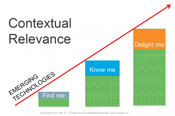 Contextual Relevance - buying cycle - buying window
