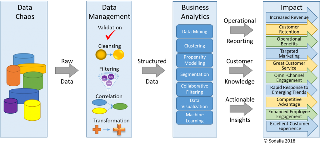 Data & Analytics Diagram